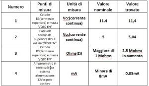 tabella misure alimentatore 5V