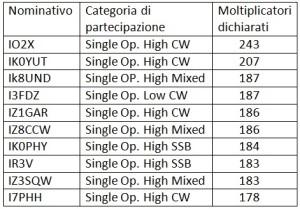 tabella moltiplicatori