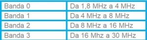 tabella limiti di banda