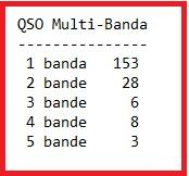qso multi banda