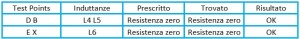 pbf1 tabella