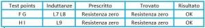 tabella pbf2