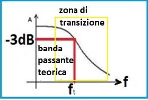 grafico fpb