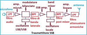 trasmettitore ssb